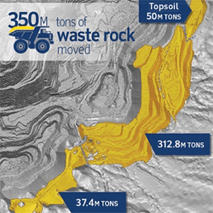 350M tons waste rock moved