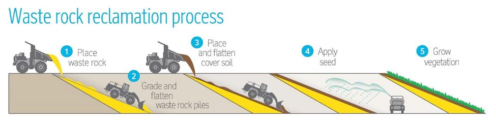 Waste rock reclamation process